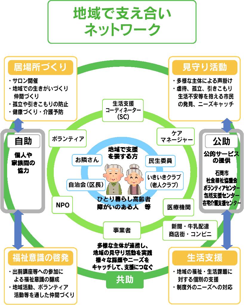 地域で支え合いネットワーク図